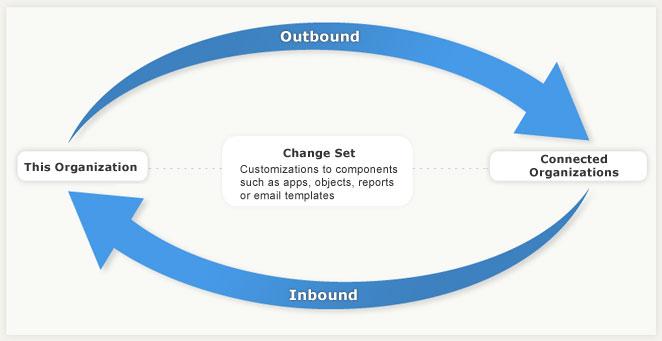 Deploying Custom Objects via Metadata